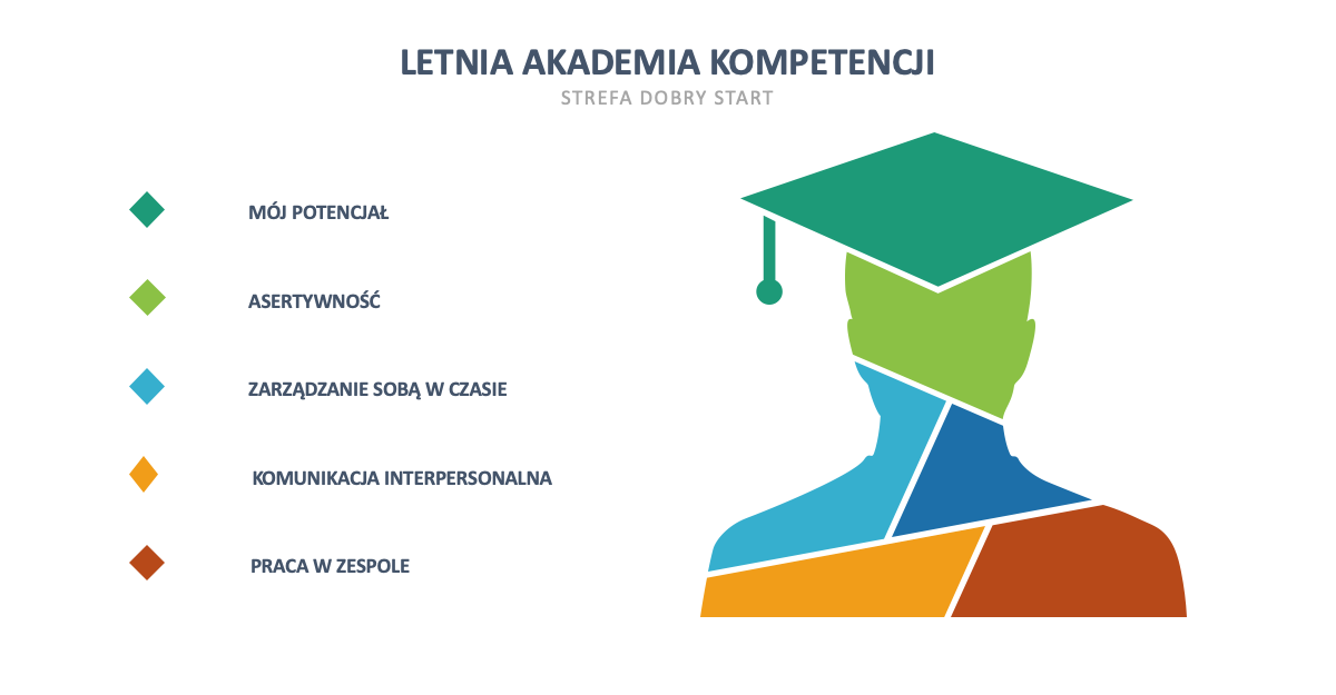 Letnia Akademia Kompetencji Miękkich